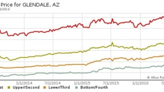glendale arizona median home price
