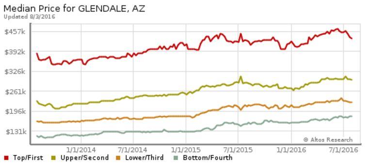 glendale arizona median home price