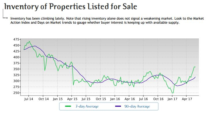 tempe arizona single family homes inventory graph
