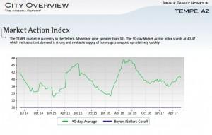 tempe arizona real estate market graph