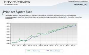 tempe arizona home price per square foot