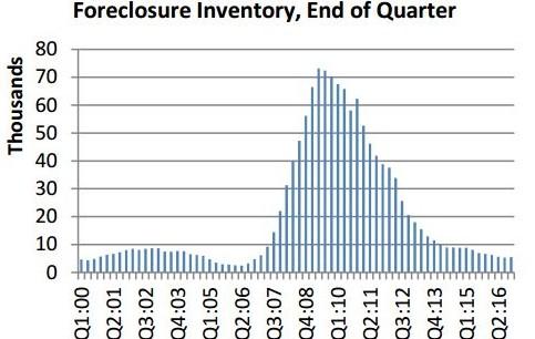 Arizona home foreclosure inventory graph chart