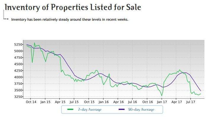 Phoenix Arizona housing supply tight graph chart low