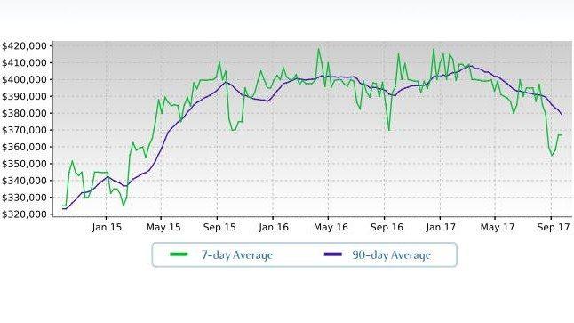 litchfield park arizona real estate average sales price trend