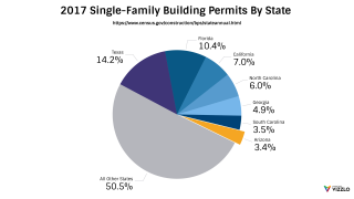 Arizona Phoenix single-family building permits chart census statistics