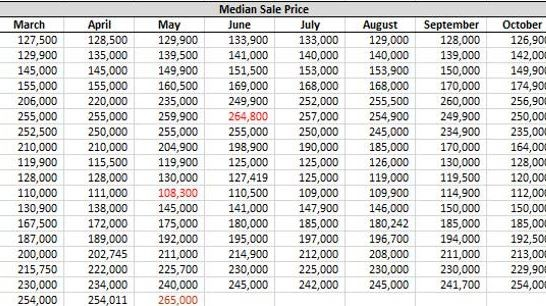 Phoenix housing peak bottom top chart