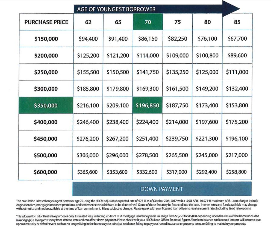 HECM for Purchase down payment matrix reverse mortgage chart