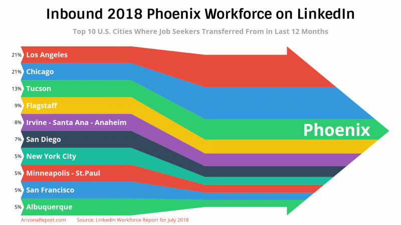 Phoenix workforce moving LinkedIn cities metros top where from Los Angeles Tucson Flagstaff Denver Minneapolis-St. Paul Albuquerque Irvine San Diego employement workers moving