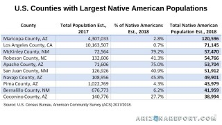 Native American tribe population Maricopa County Arizona Phoenix chart Top 10