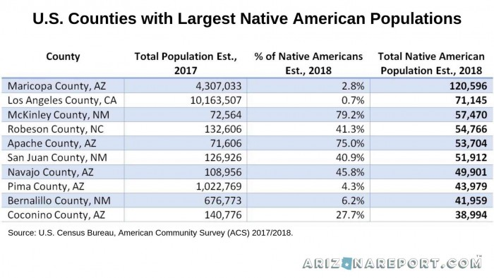 Native American tribe population Maricopa County Arizona Phoenix chart Top 10