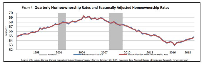homeownership united states chart graph