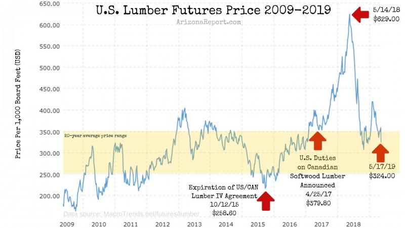 lumber futures chart 10-year
