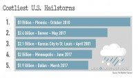 Costliest U.S. Hailstorms in History