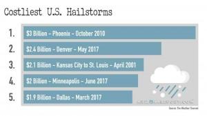 Costliest U.S. Hailstorms in History