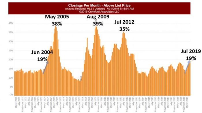 homes over asking price percentage ARMLS Phoenix Arizona MLS