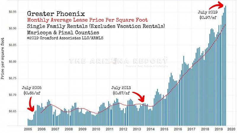 Phoenix Arizona rental prices rates chart graph per square foot single family