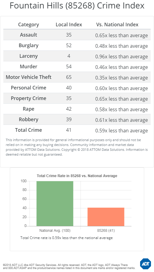 Fountain Hills crime statistics 85268