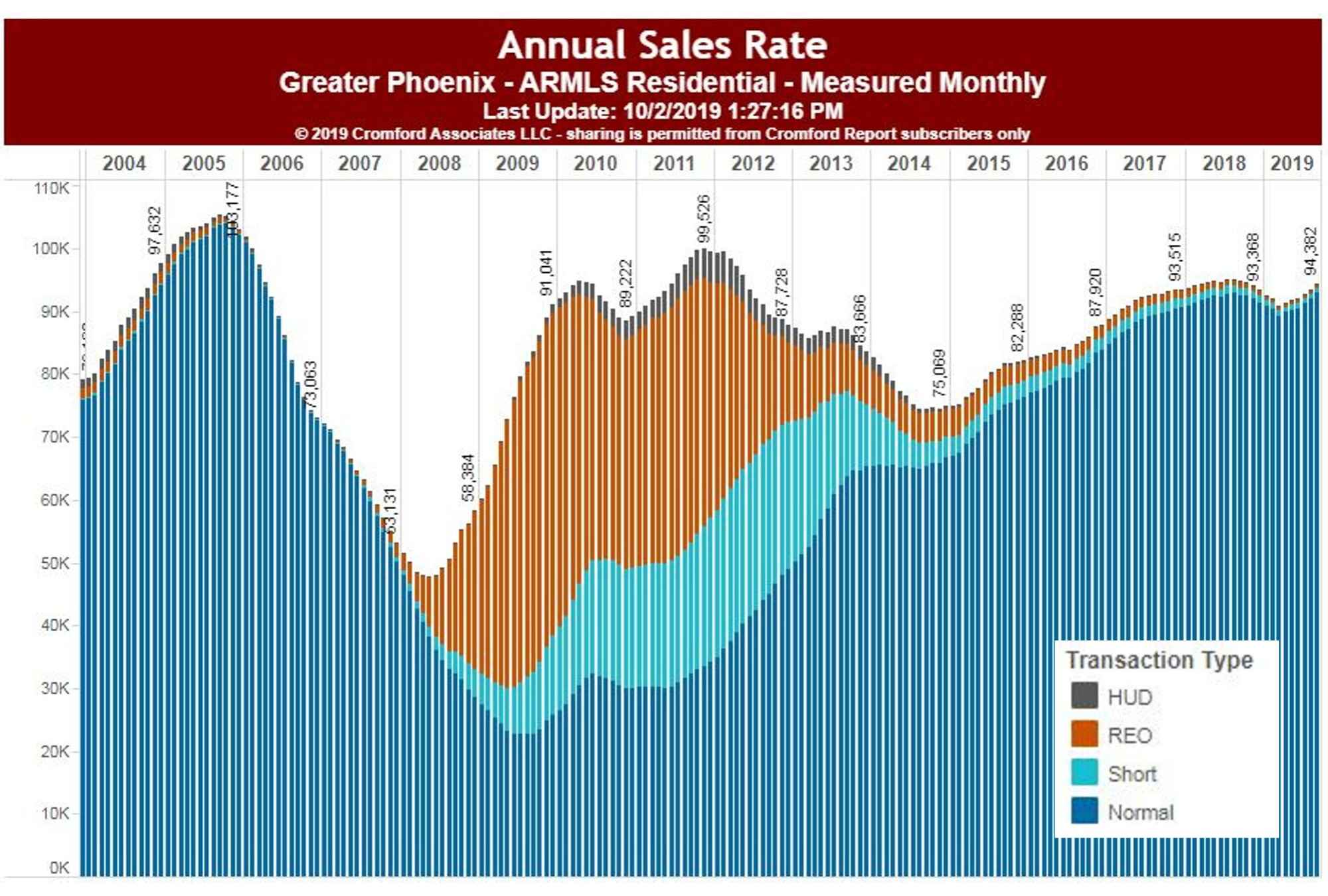 Phoenix foreclosure chart Arizona REO bank era ends