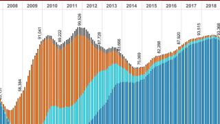 Phoenix Arizona foreclosure bank REO long term chart